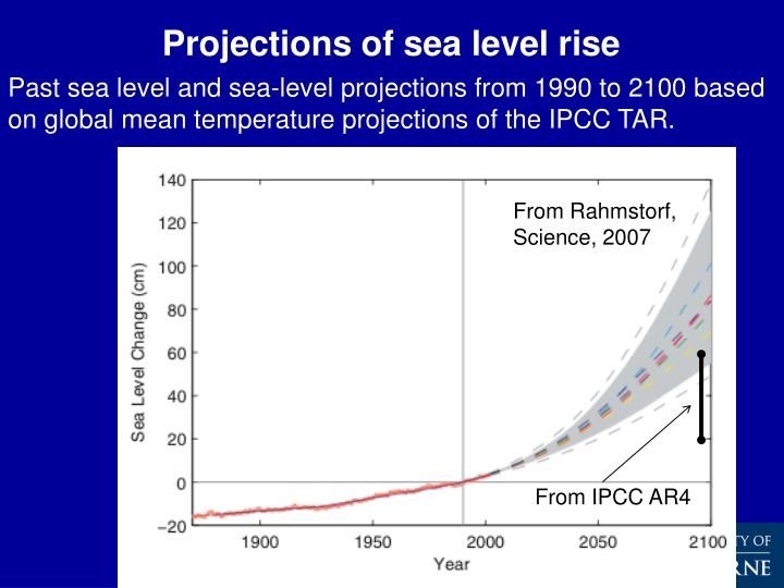 Projections of sea level rise