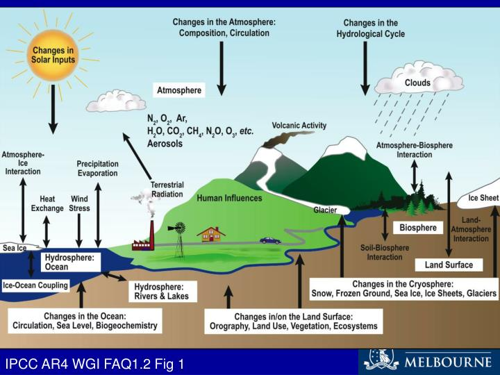 IPCC AR4 WGI FAQ1.2 Fig 1