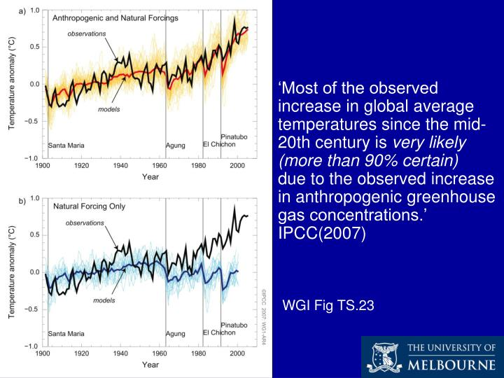 'Most of the observed increase in global average temperatures since the mid-20th century is