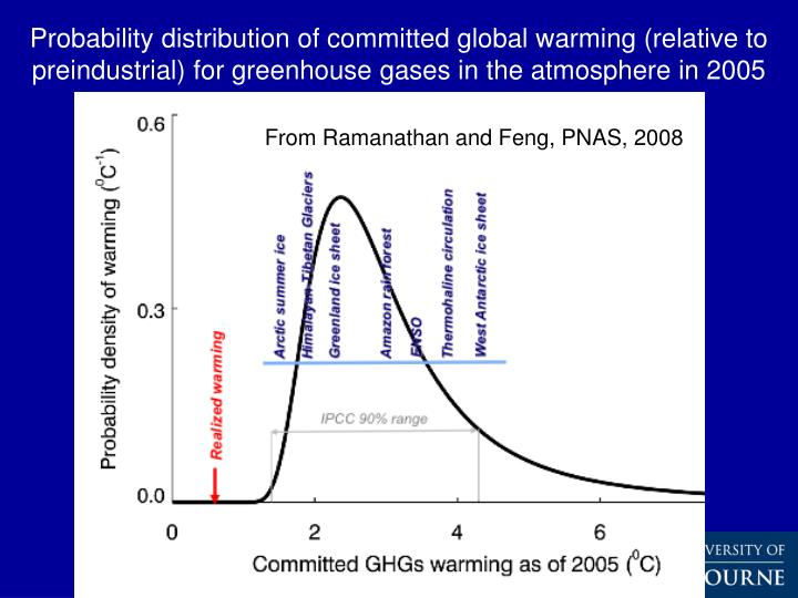 Probability distribution of committed global warming (relative to preindustrial) for greenhouse gases in the atmosphere in 2005