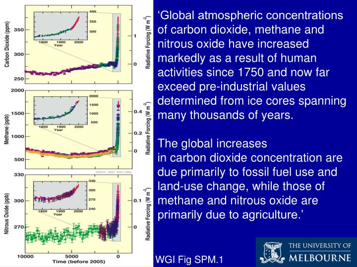 'Global atmospheric concentrations of carbon dioxide, methane and nitrous oxide have increased