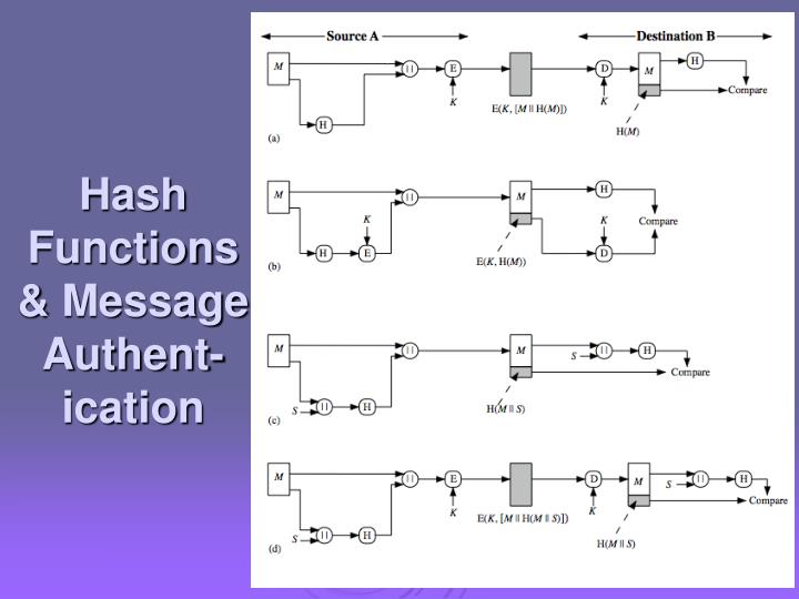 Hash Functions & Message Authent-ication