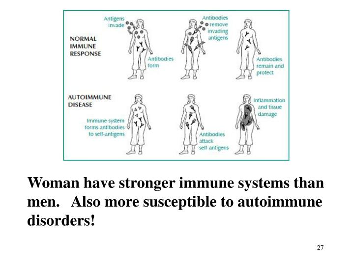 Woman have stronger immune systems than men.   Also more susceptible to autoimmune disorders!