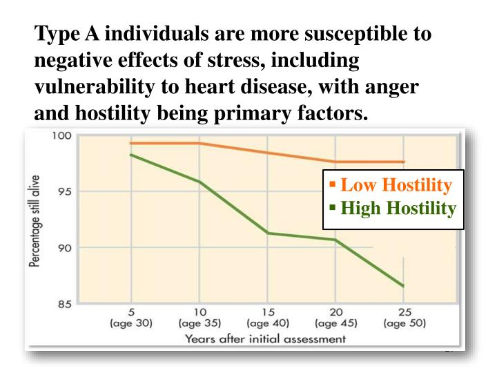 Type A individuals are more susceptible to negative effects of stress, including vulnerability to heart disease, with anger and hostility being primary factors.
