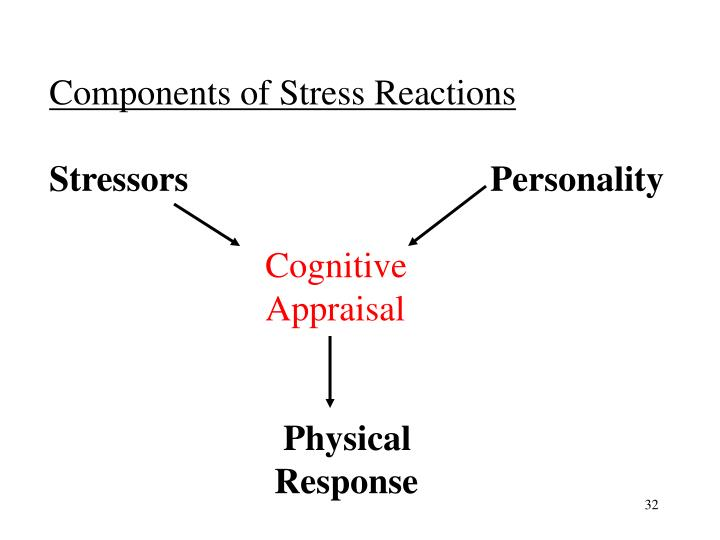 Components of Stress Reactions