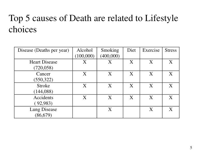 Top 5 causes of Death are related to Lifestyle