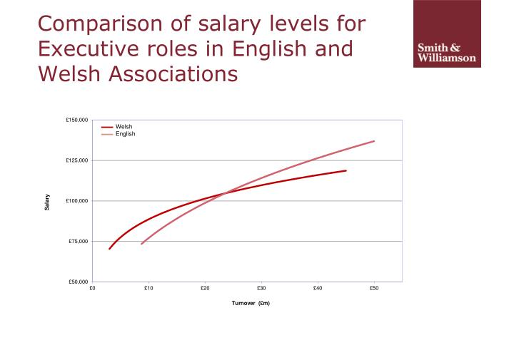 Comparison of salary levels for Executive roles in English and Welsh Associations