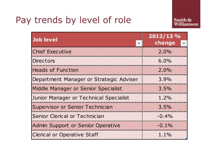 Pay trends by level of role
