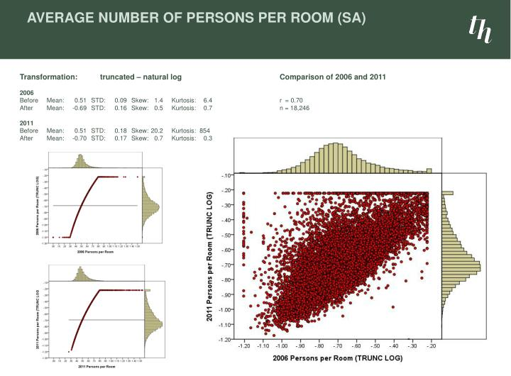 Average Number of Persons per Room (SA)
