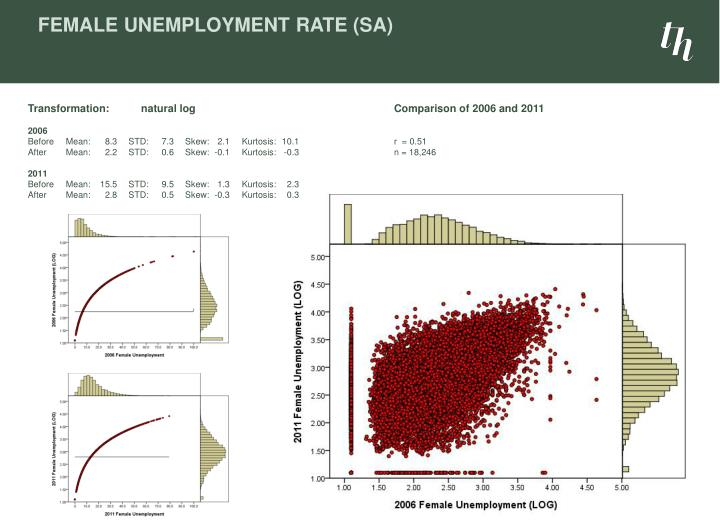 Female Unemployment Rate (SA)