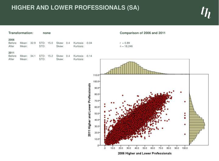 Higher and Lower Professionals (SA)