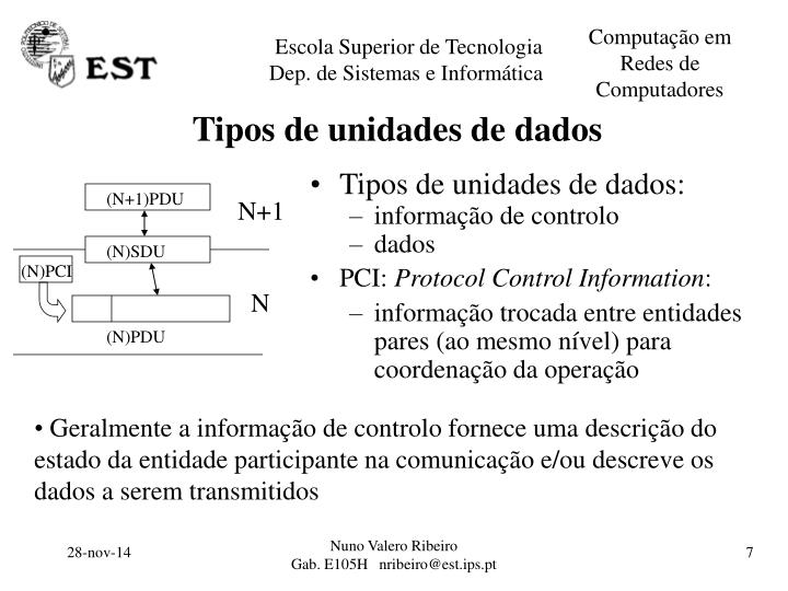 Tipos de unidades de dados