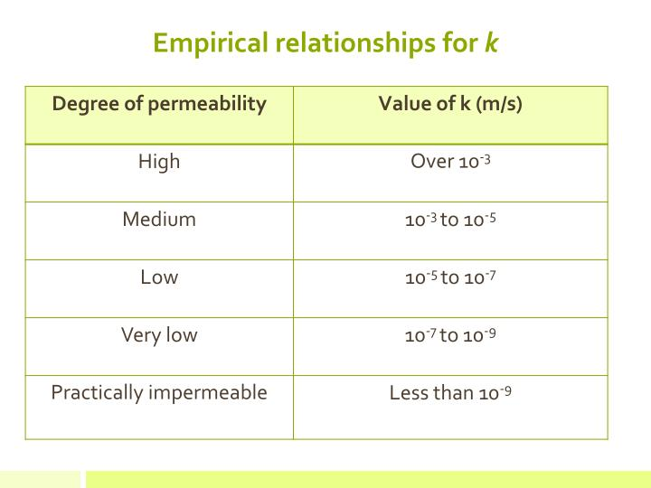 Empirical relationships for
