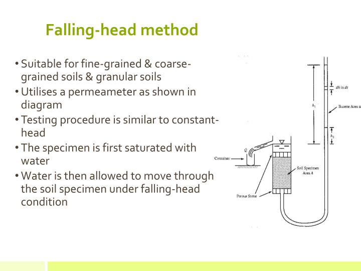 Falling-head method