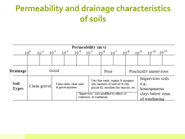 Permeability and drainage characteristics of soils