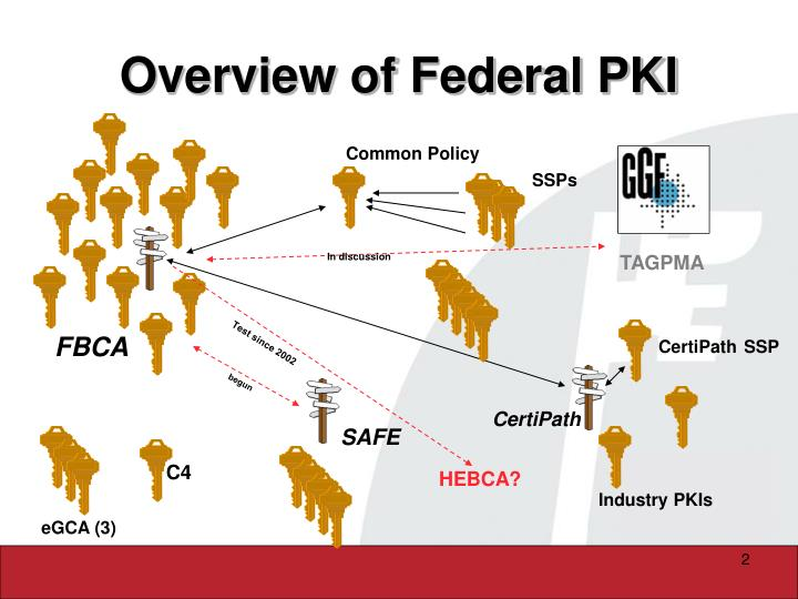 Overview of Federal PKI