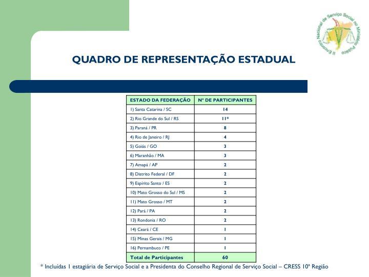 * Incluídas 1 estagiária de Serviço Social e a Presidenta do Conselho Regional de Serviço Social – CRESS 10ª Região