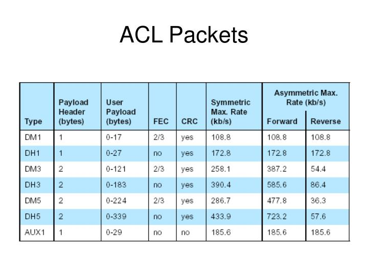 ACL Packets