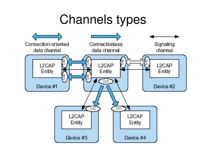 Channels types