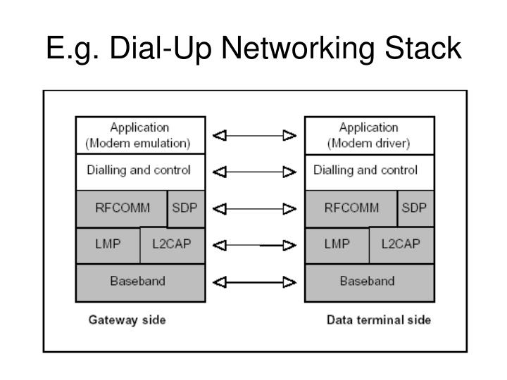 E.g. Dial-Up Networking Stack
