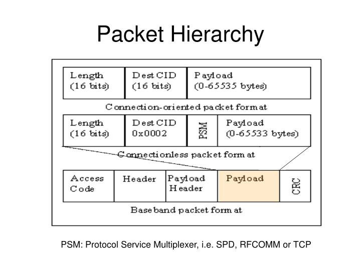 Packet Hierarchy