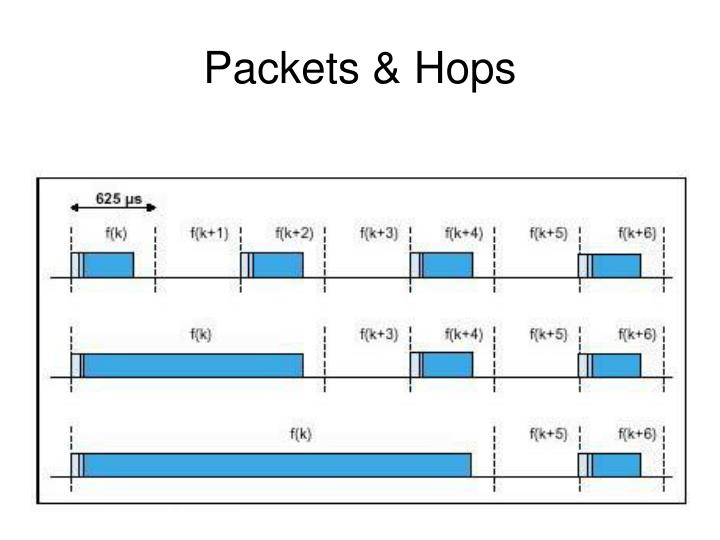 Packets & Hops