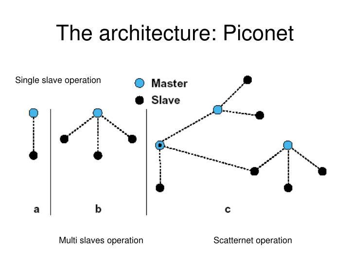 The architecture: Piconet