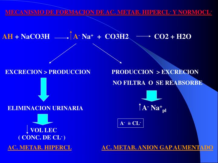 MECANISMO DE FORMACION DE AC. METAB. HIPERCL