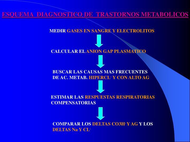 ESQUEMA  DIAGNOSTICO DE  TRASTORNOS METABOLICOS