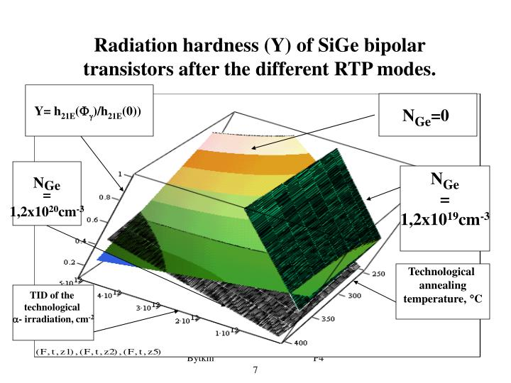 Radiation hardness (Y) of SiGe bipolar transistors after the different RTP modes.