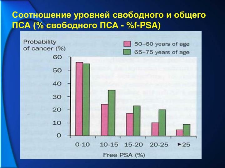 Соотношение уровней свободного и общего ПСА (% свободного ПСА - %