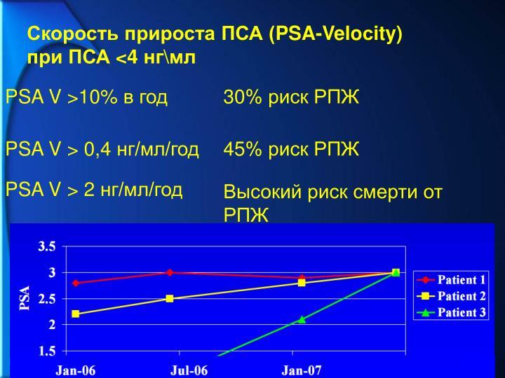 Скорость прироста ПСА (