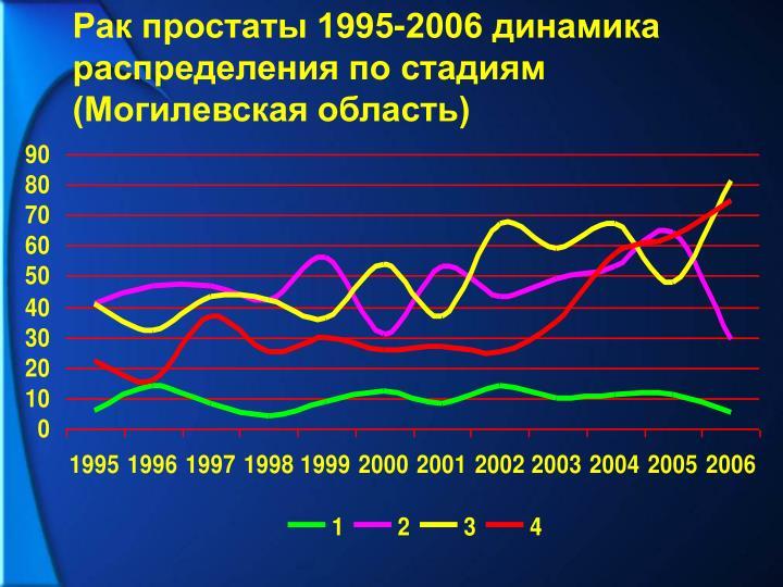 Рак простаты 1995-2006 динамика