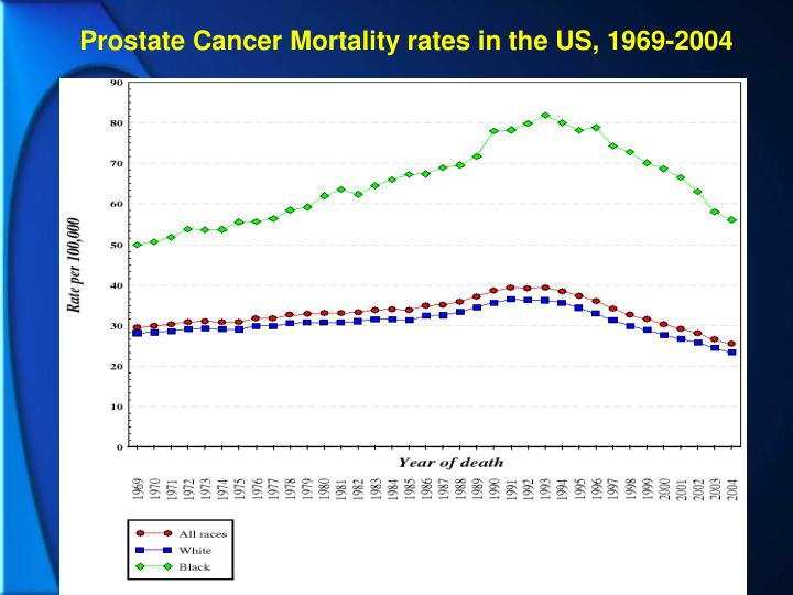 Prostate Cancer Mortality rates in the US, 1969-2004