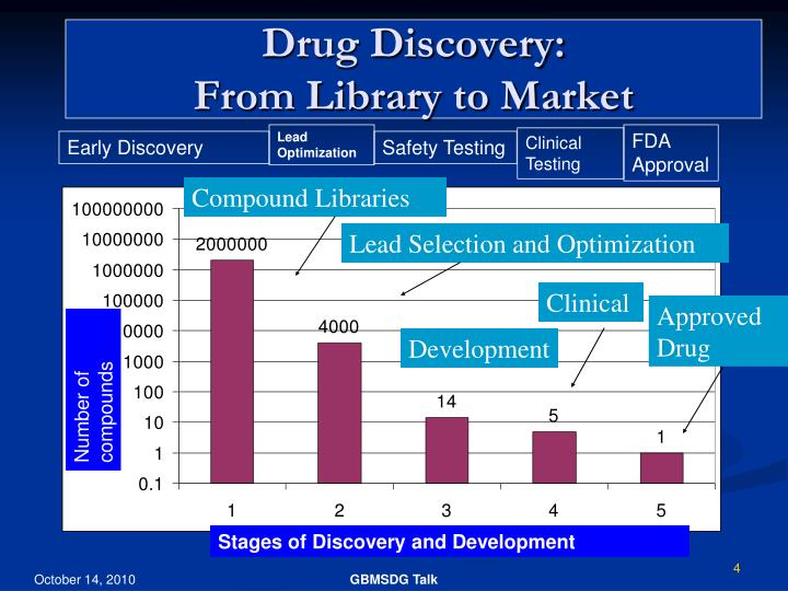 Drug Discovery: