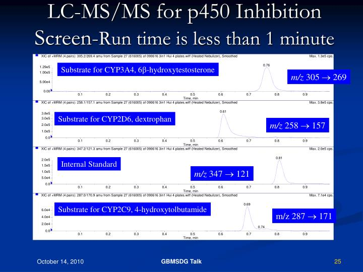LC-MS/MS for p450 Inhibition Screen-