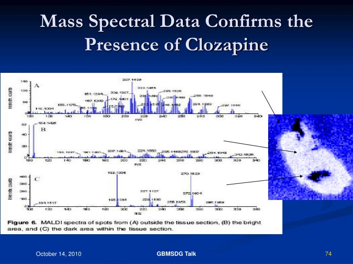 Mass Spectral Data Confirms the Presence of Clozapine