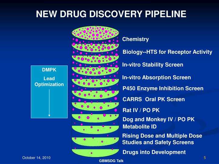 NEW DRUG DISCOVERY PIPELINE