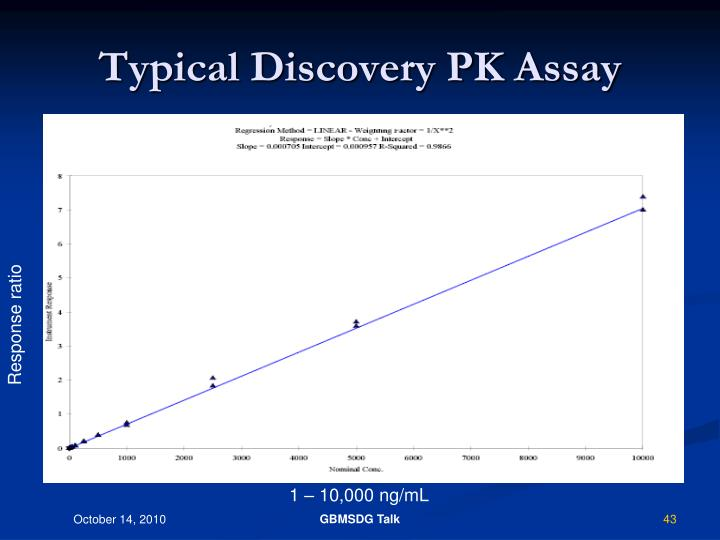 Typical Discovery PK Assay