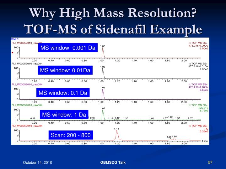 Why High Mass Resolution?      TOF-MS of Sidenafil Example
