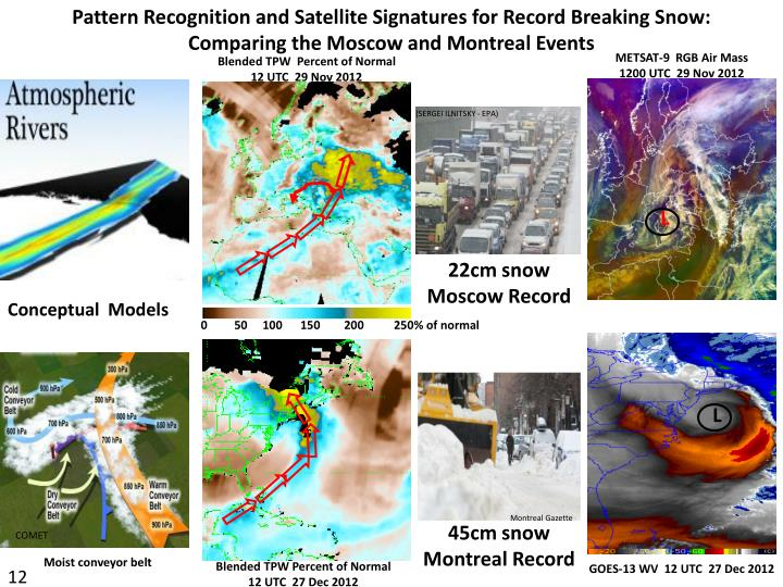 Pattern Recognition and Satellite Signatures for Record Breaking Snow:                           Comparing the Moscow and Montreal Events