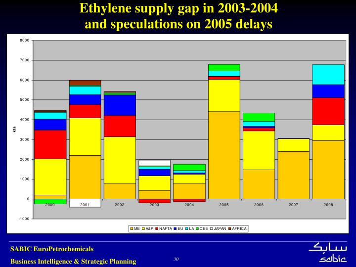 Ethylene supply gap in 2003-2004