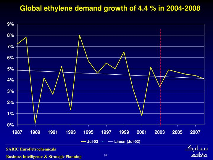 Global ethylene demand growth of 4