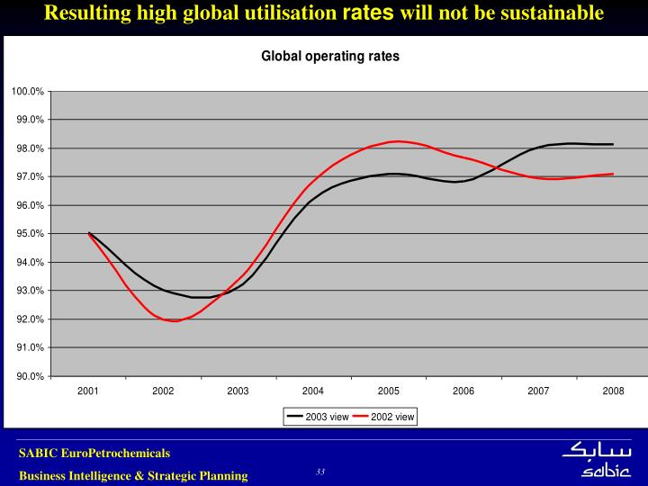 Resulting high global utilisation