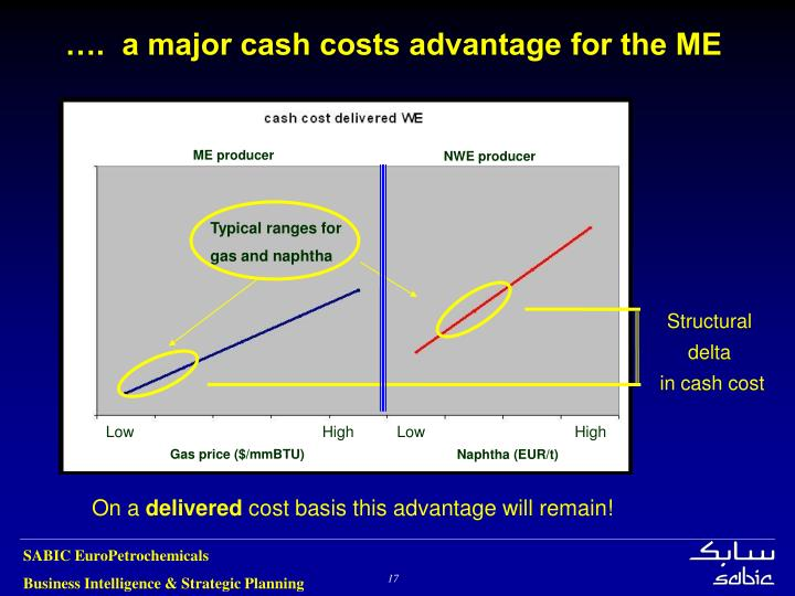 ….  a major cash costs advantage for the ME