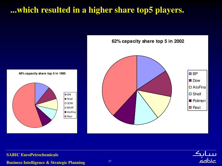 ...which resulted in a higher share top5 players.