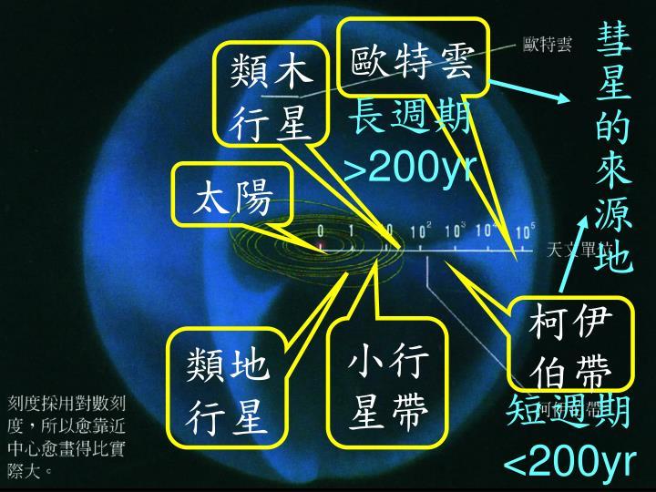 太陽系架構圖