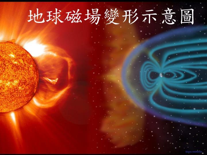 地球磁場變形示意圖
