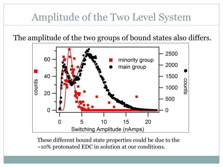 Amplitude of the Two Level System