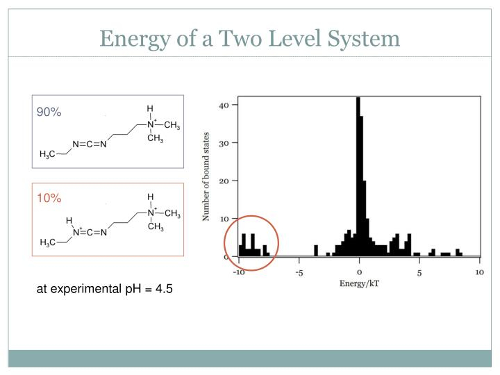 Energy of a Two Level System